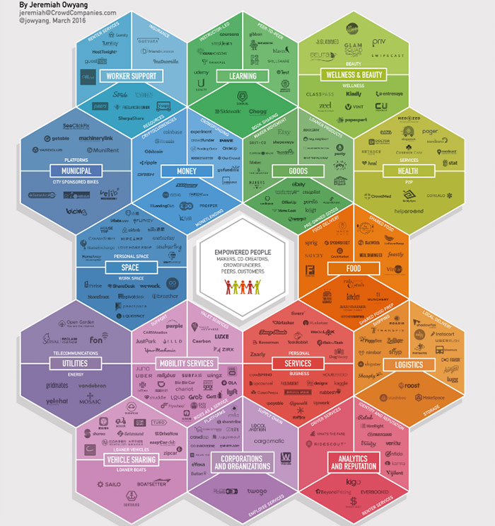 The Collaborative Age - Poster