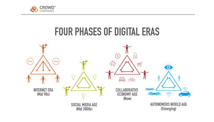 Four phases of digital eras