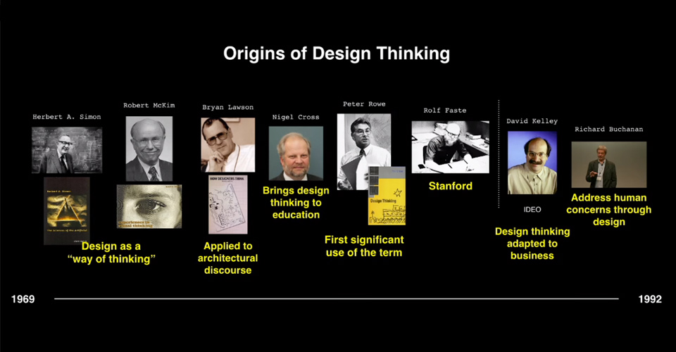 Origin of Design Thinking timeline