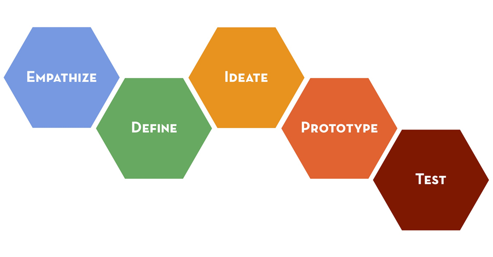 Design Thinking - standard 5 step diagram