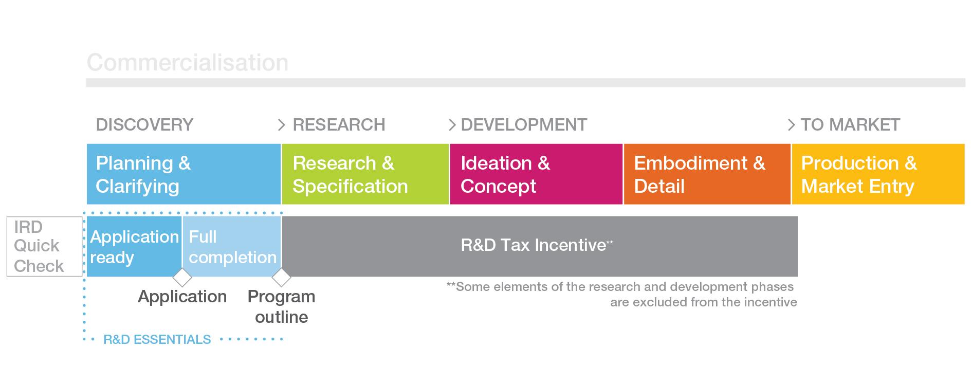 R&D Incentive within LR Framework