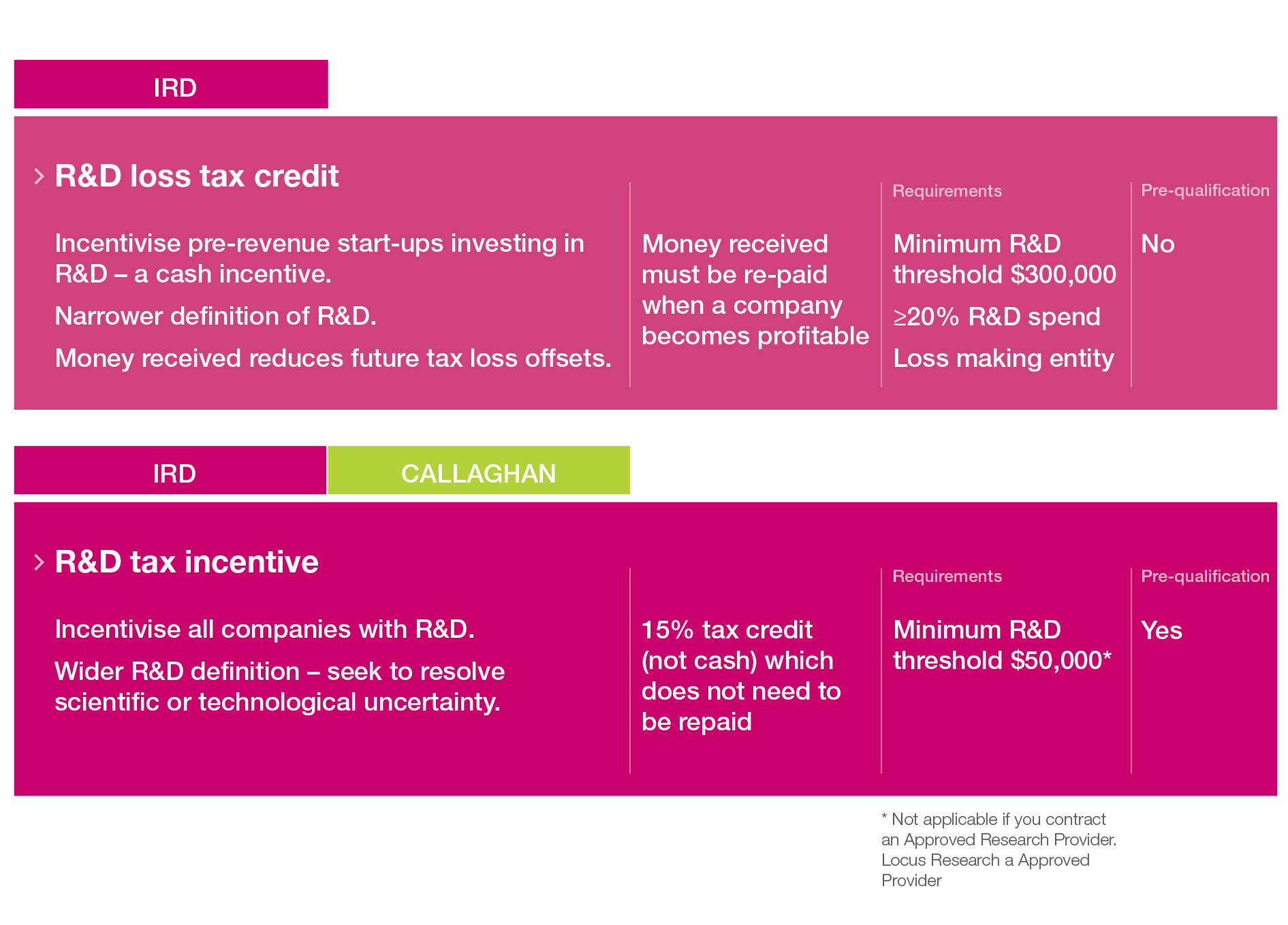 IRD Tax schemes