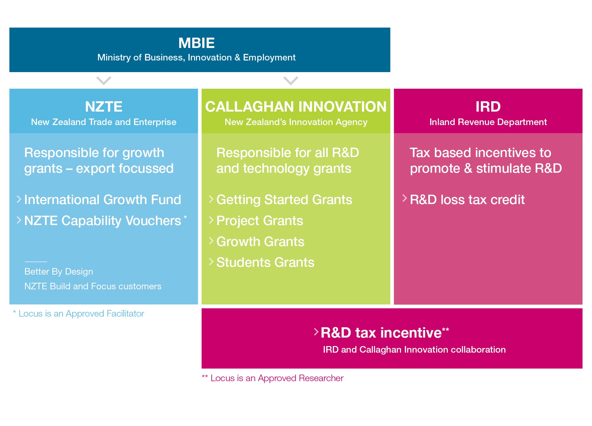 R&D Landscape in New Zealand