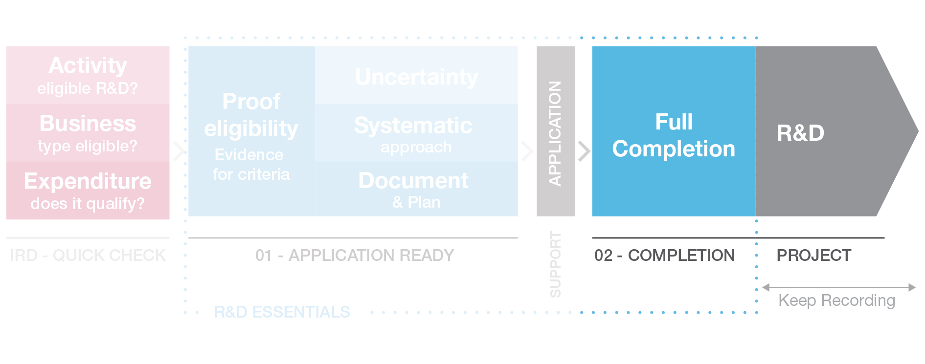 R&D Essentials Process