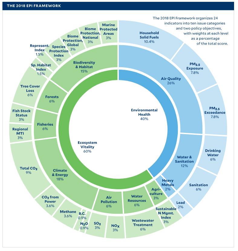 EPI Overview
